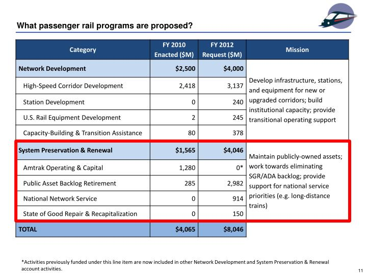 What passenger rail programs are proposed?