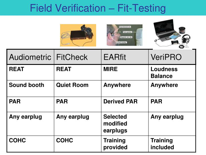 Field Verification – Fit-Testing