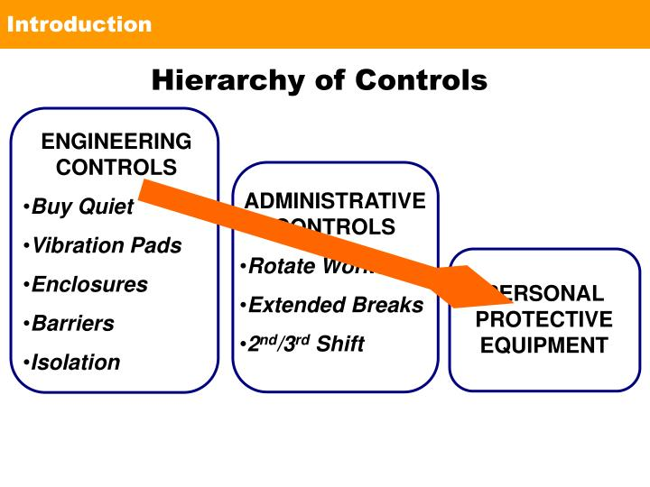 NOISE AND ACOUSTICS  ~  Hierarchy of Controls