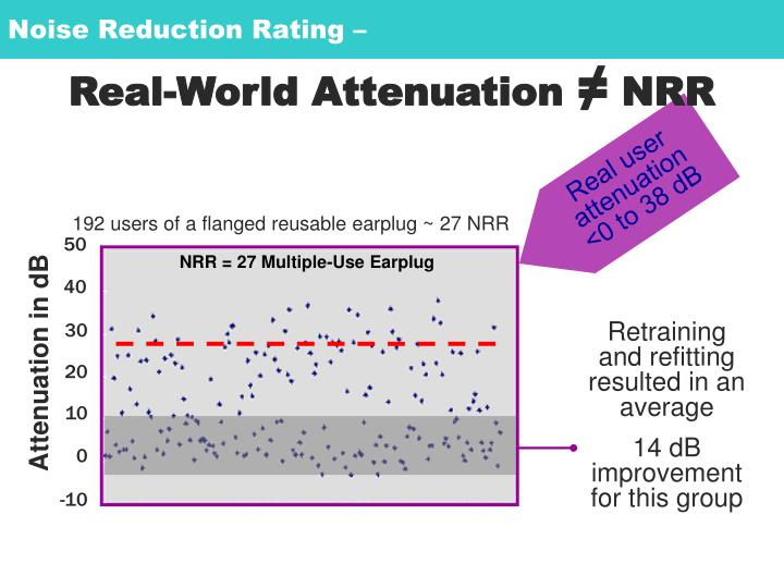 Noise Reduction Rating –