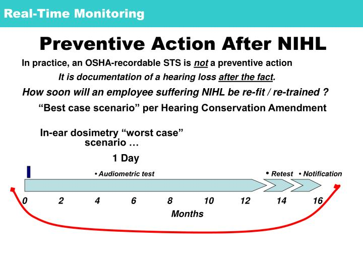 Preventive Action After NIHL
