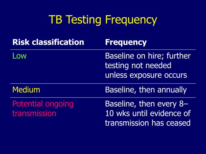 TB Testing Frequency