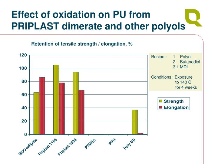 Effect of oxidation on PU from PRIPLAST dimerate and other polyols