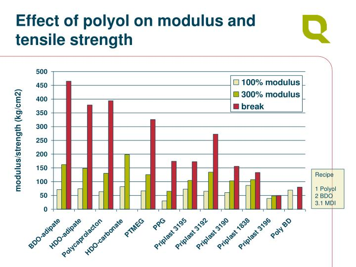 Effect of polyol on modulus and tensile strength