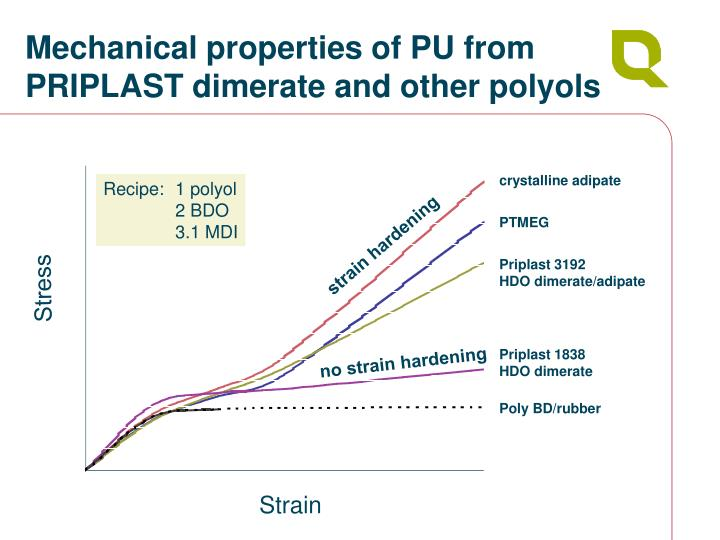 Mechanical properties of PU from PRIPLAST dimerate and other polyols