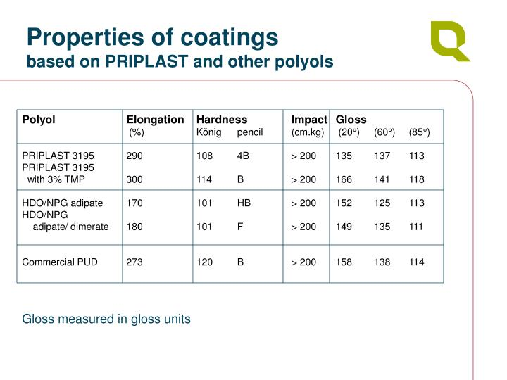 Properties of coatings
