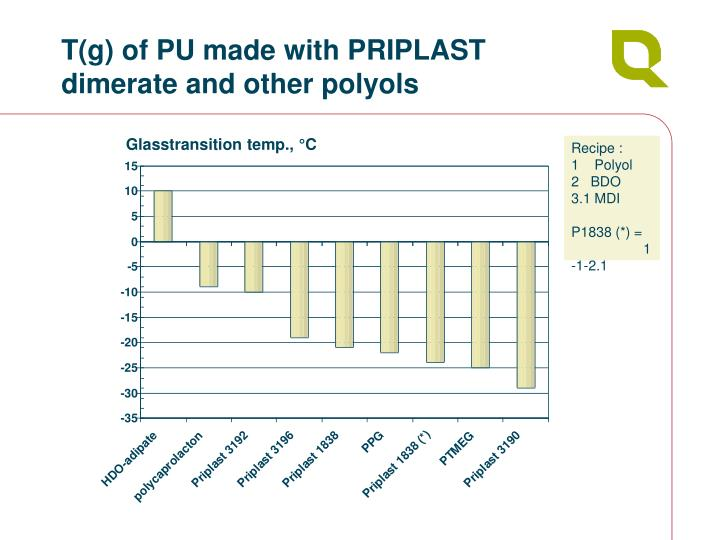 T(g) of PU made with PRIPLAST dimerate and other polyols