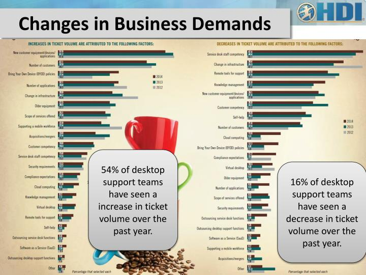 Changes in Business Demands