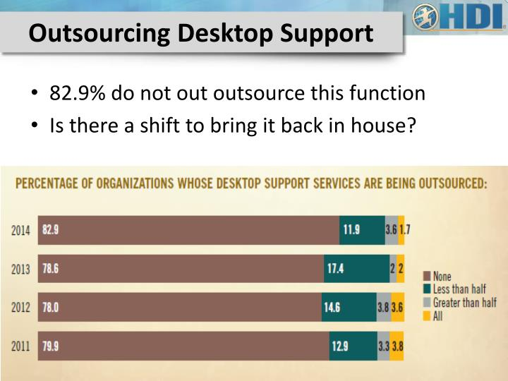 Outsourcing Desktop Support