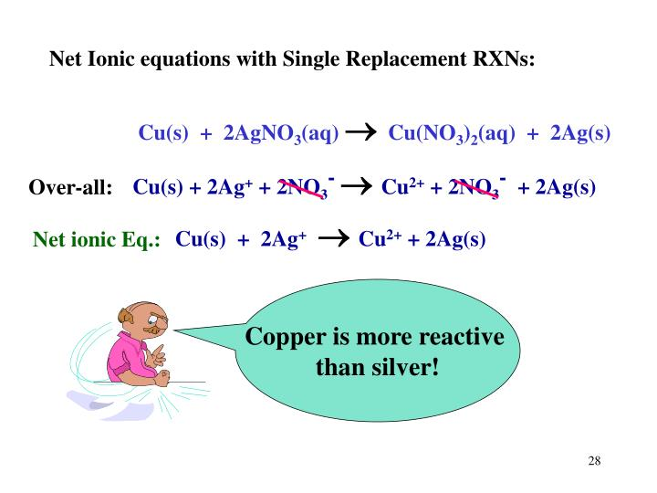 Net Ionic equations with Single Replacement RXNs: