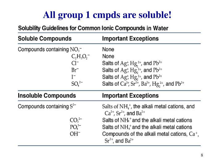 All group 1 cmpds are soluble!
