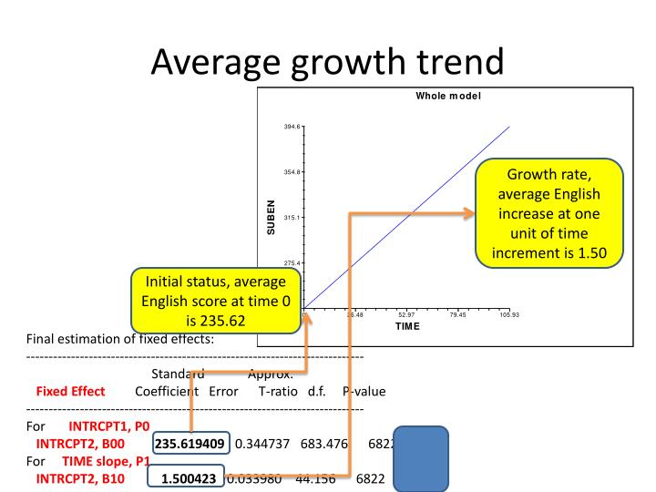 Average growth trend