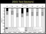 2003 test sections