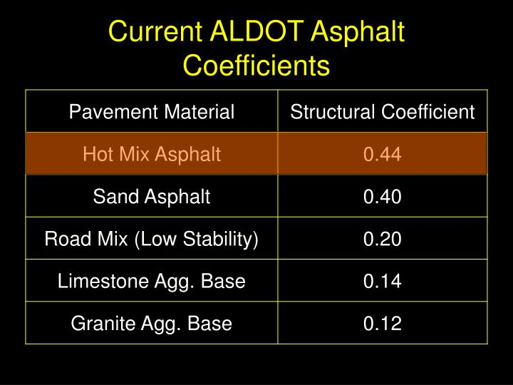 Current ALDOT Asphalt Coefficients