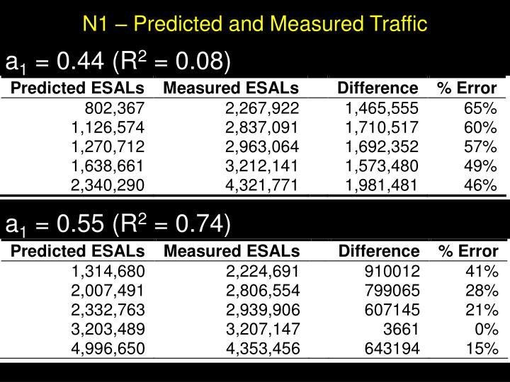 N1 – Predicted and Measured Traffic