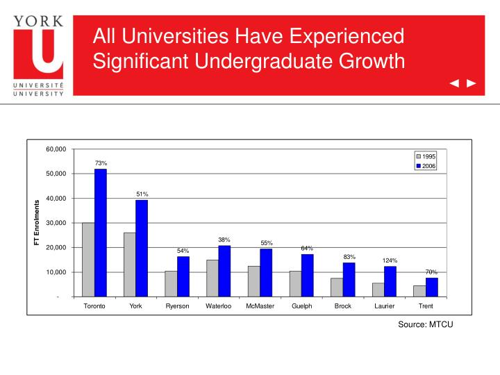 All universities have experienced significant undergraduate growth