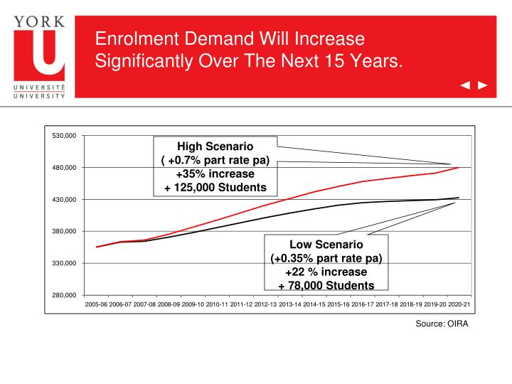 Enrolment Demand Will Increase Significantly Over The Next 15 Years.