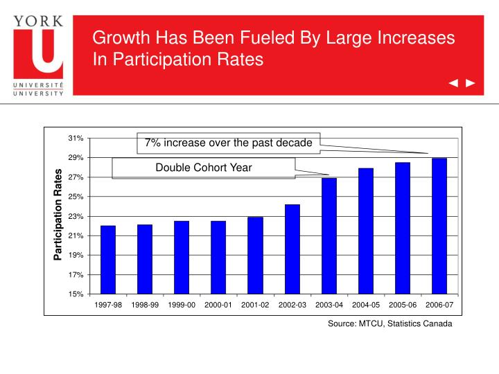 Growth Has Been Fueled By Large Increases In Participation Rates