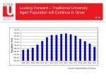 looking forward traditional university aged population will continue to grow