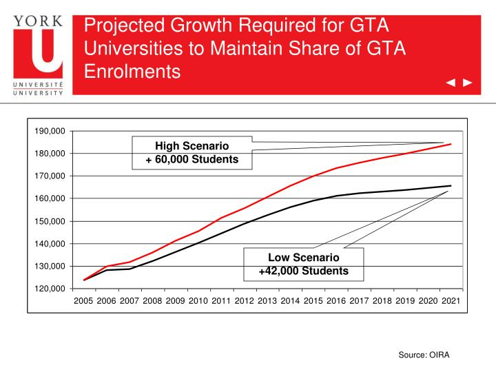 Projected Growth Required for GTA Universities to Maintain Share of GTA Enrolments