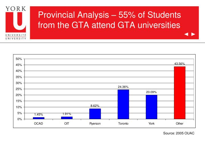 Provincial Analysis – 55% of Students from the GTA attend GTA universities