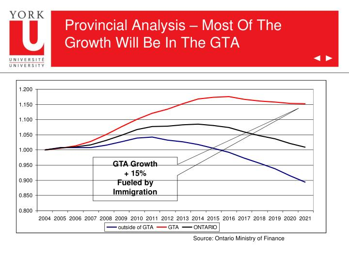 Provincial Analysis – Most Of The Growth Will Be In The GTA