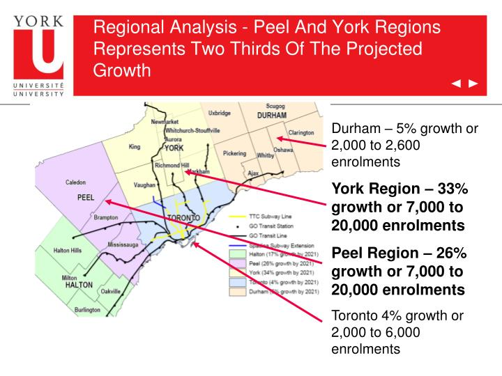 Regional Analysis - Peel And York Regions Represents Two Thirds Of The Projected Growth