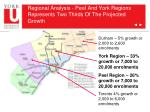 regional analysis peel and york regions represents two thirds of the projected growth
