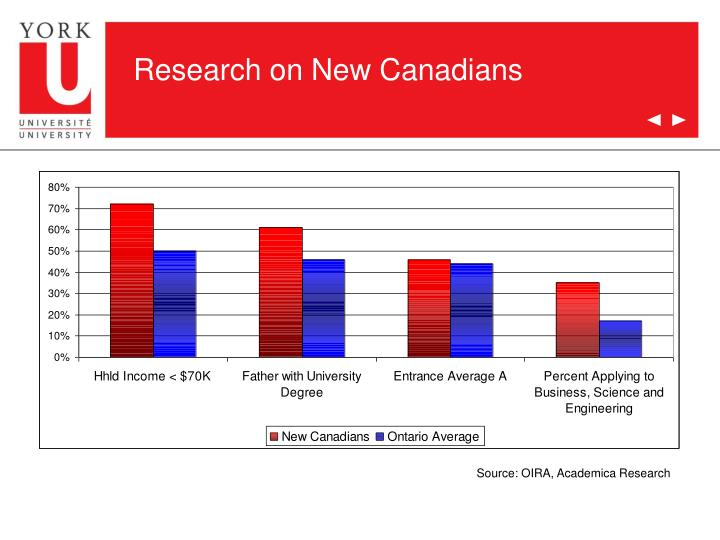 Research on New Canadians