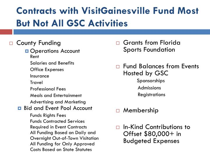 Contracts with VisitGainesville Fund Most But Not All GSC Activities