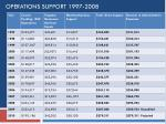 operations support 1997 2008