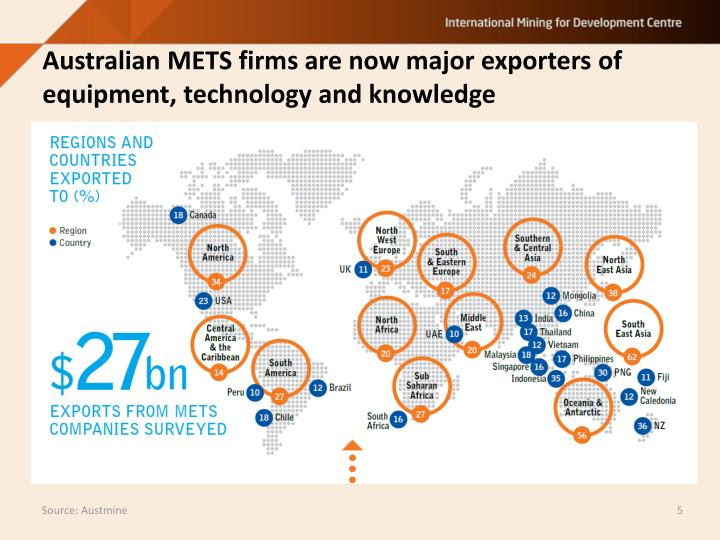 Australian METS firms are now major exporters of equipment, technology and knowledge