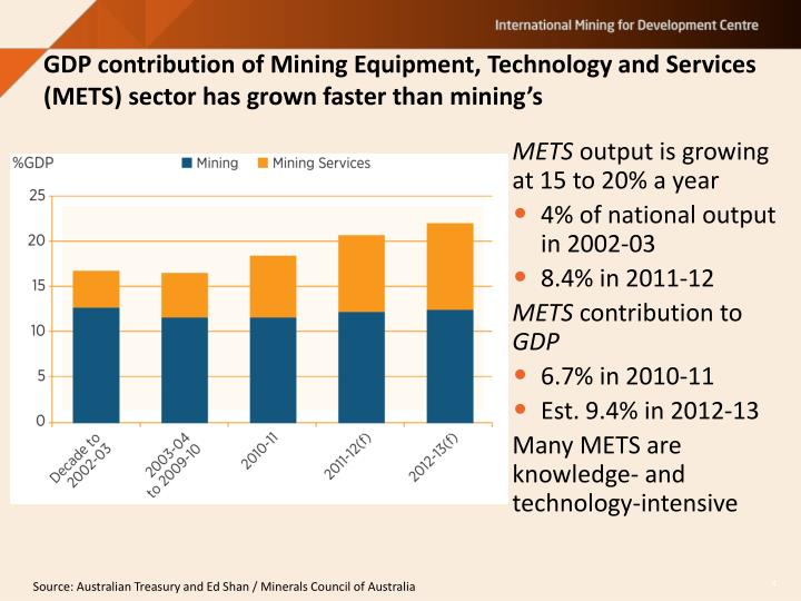 GDP contribution of Mining Equipment, Technology and Services (METS) sector has grown faster than mining's