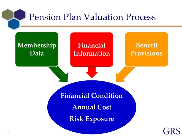 Pension Plan Valuation Process