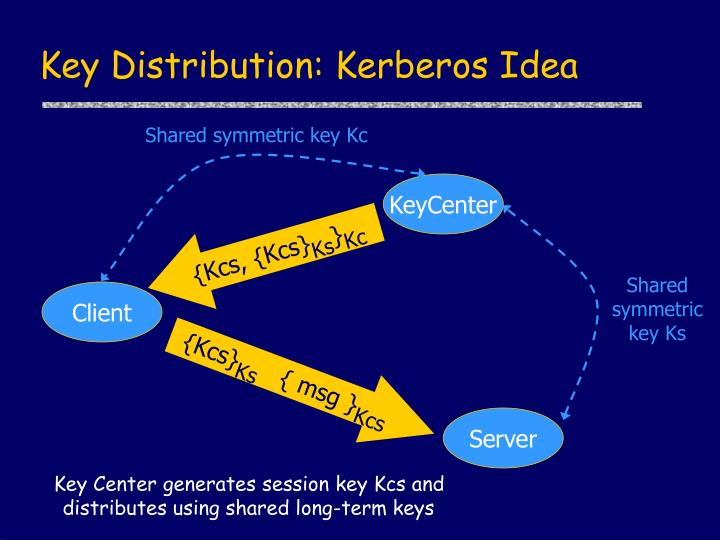 Key Distribution: Kerberos Idea