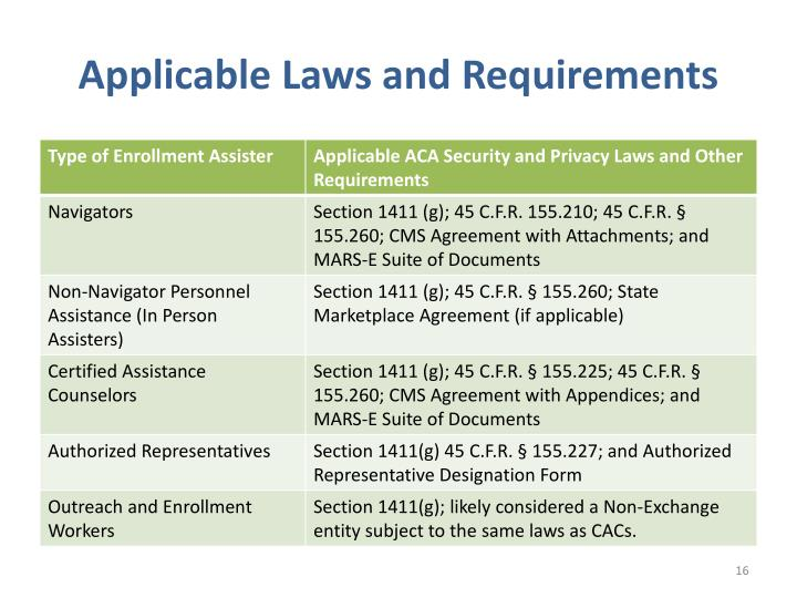 Applicable Laws and Requirements