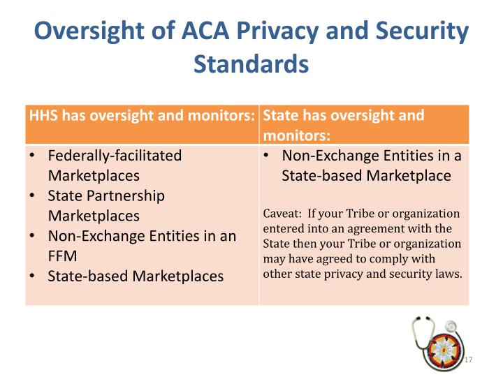 Oversight of ACA Privacy and Security Standards
