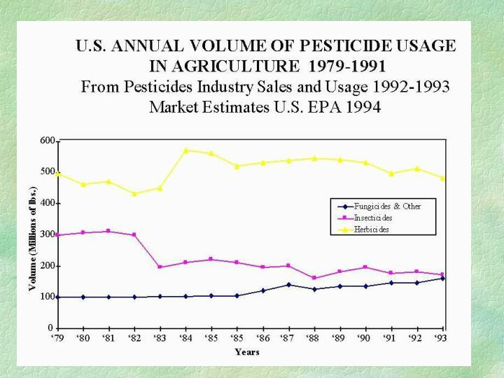 Pesticide use in major crops: herbicides major quantity