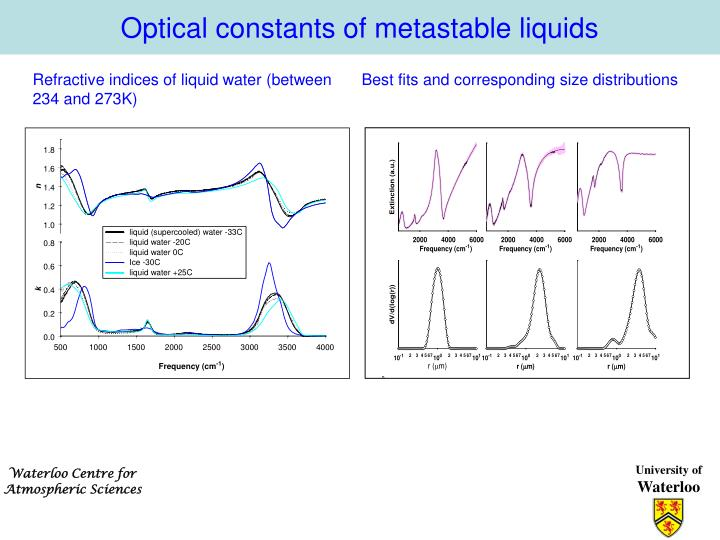 Optical constants of metastable liquids