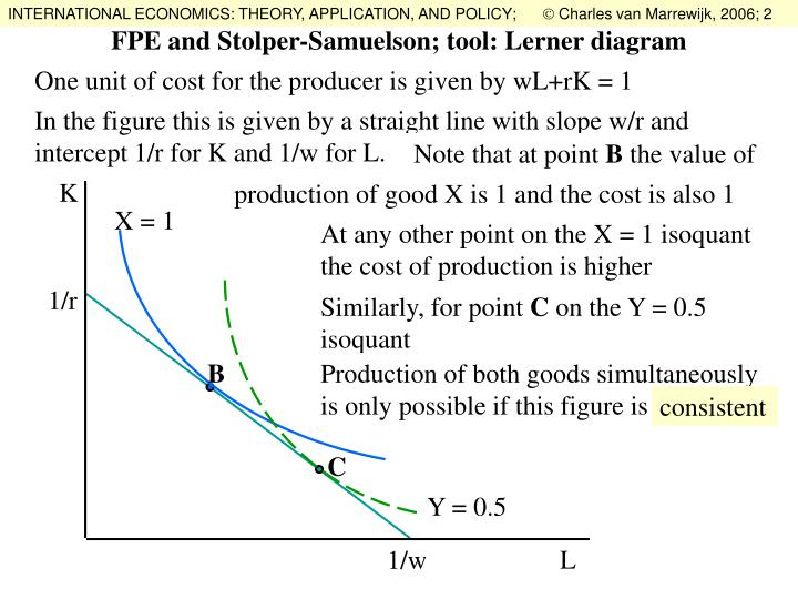 PPT  FPE and StolperSamuelson  tool     Lerner       diagram    PowerPoint Presentation  ID 6673932