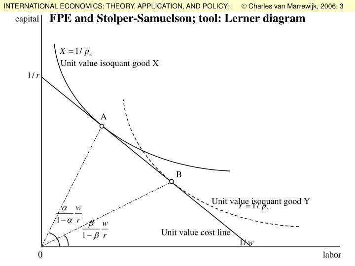 PPT - FPE and Stolper-Samuelson; tool: Lerner diagram PowerPoint ...