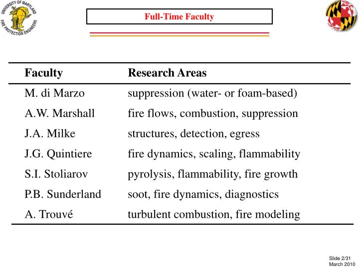 Full-Time Faculty