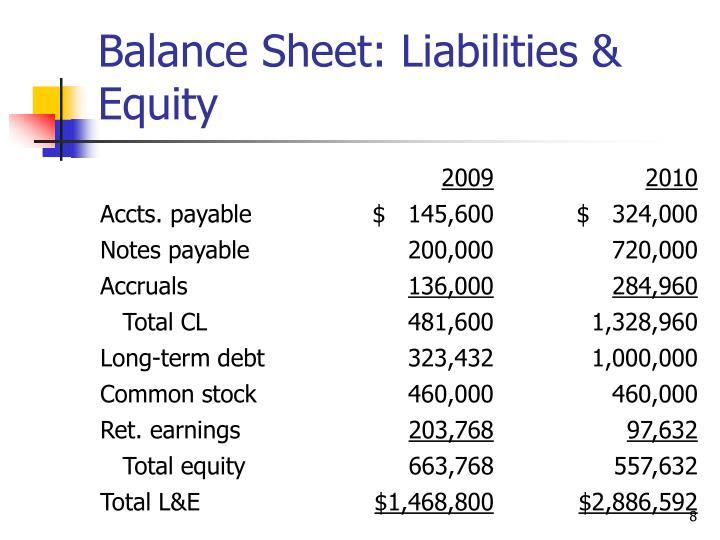 Balance Sheet: Liabilities & Equity