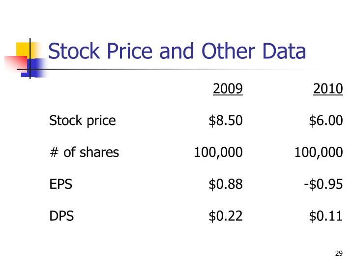 Stock Price and Other Data