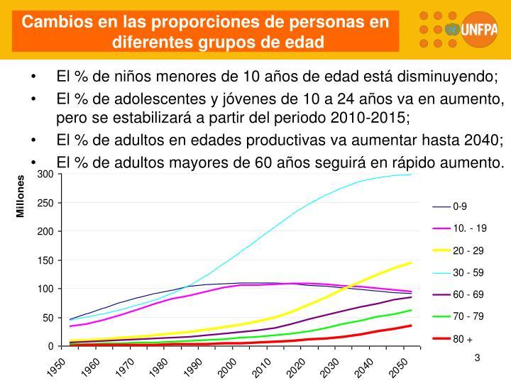 Cambios en las proporciones de personas en diferentes grupos de edad