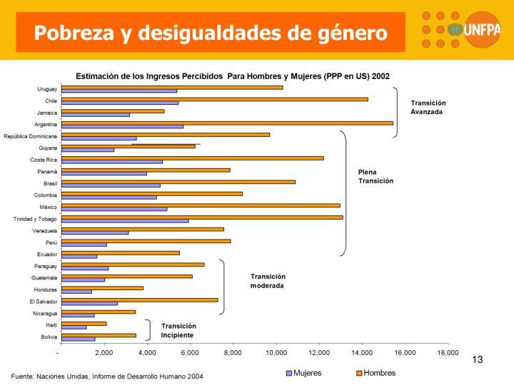 Pobreza y desigualdades de género