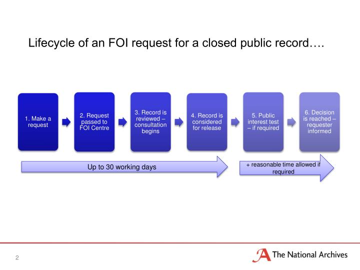 Lifecycle of an FOI request for a closed public record….