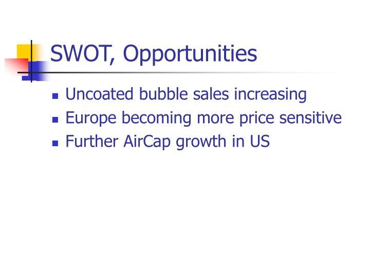 SWOT, Opportunities