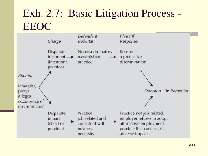 Exh. 2.7:  Basic Litigation Process - EEOC