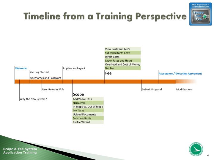 Timeline from a Training Perspective